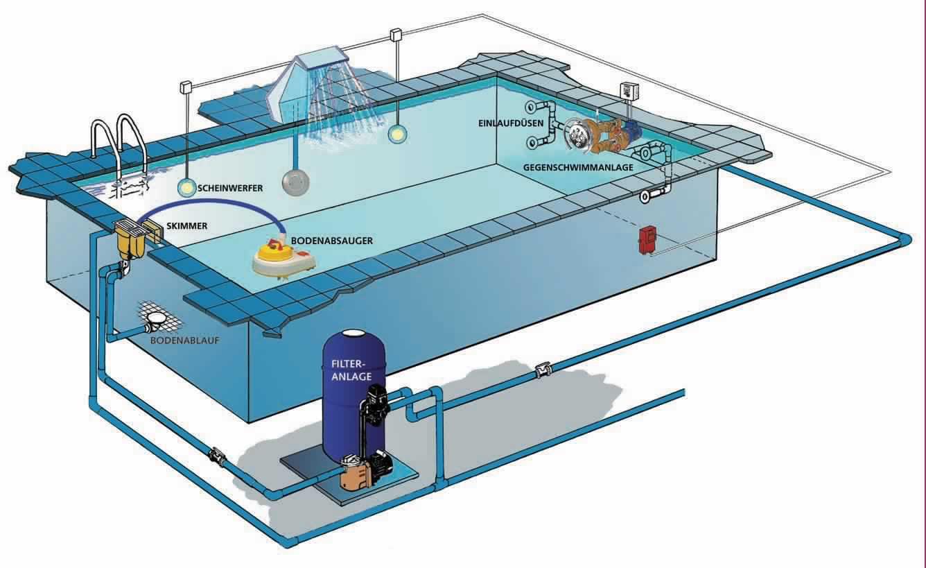 Слив воды из бассейна: автоматическая система, стандартный 31